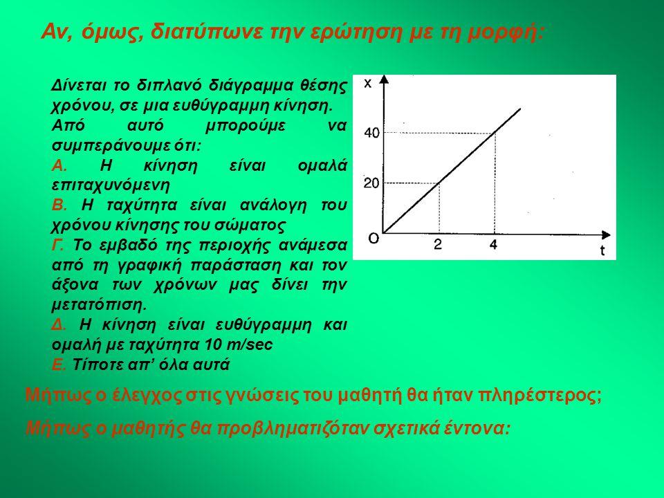 Αν, όμως, διατύπωνε την ερώτηση με τη μορφή: Δίνεται το διπλανό διάγραμμα θέσης χρόνου, σε μια ευθύγραμμη κίνηση. Από αυτό μπορούμε να συμπεράνουμε ότ