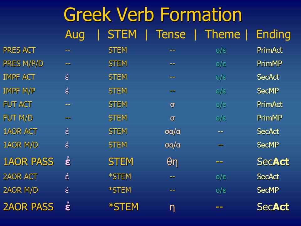 Greek Verb Formation Αug | STEM | Tense | Theme | Ending PRES ACT --STEM--o/εPrimAct PRES M/P/D--STEM--o/εPrimMP IMPF ACTἐSTEM--o/εSecAct ΙΜPF M/P ἐSTEM--o/εSecMP FUT ACT--STEMσo/ε PrimAct FUT M/D--STEMσo/ε PrimMP 1AOR ACTἐSTEMσα/α --SecAct 1AOR M/DἐSTEMσα/α --SecMP 1ΑΟR PASSἐSTEMθη--SecAct 2ΑΟR ACTἐ*STEM--o/εSecAct 2AOR M/D ἐ*STEM--o/εSecMP 2ΑΟR PASSἐ*STEMη--SecAct 2ΑΟR PASSἐ*STEMη --SecAct