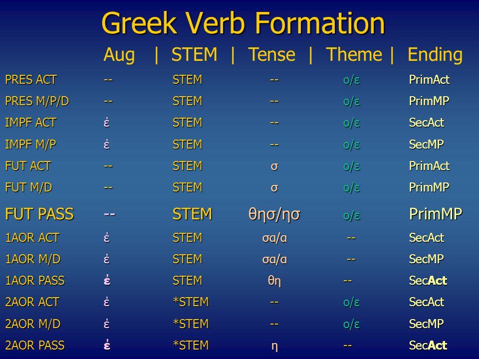 Greek Verb Formation Αug | STEM | Tense | Theme | Ending PRES ACT --STEM--o/εPrimAct PRES M/P/D--STEM--o/εPrimMP IMPF ACTἐSTEM--o/εSecAct ΙΜPF M/P ἐSTEM--o/εSecMP FUT ACT--STEMσo/ε PrimAct FUT M/D--STEMσo/ε PrimMP FUT PASS--STEMθησ/ησ o/ε PrimMP 1AOR ACTἐSTEMσα/α --SecAct 1AOR M/DἐSTEMσα/α --SecMP 1ΑΟR PASSἐSTEMθη--SecAct 2ΑΟR ACTἐ*STEM--o/εSecAct 2AOR M/D ἐ*STEM--o/εSecMP 2ΑΟR PASSἐ*STEMη--SecAct 2ΑΟR PASSἐ*STEMη --SecAct
