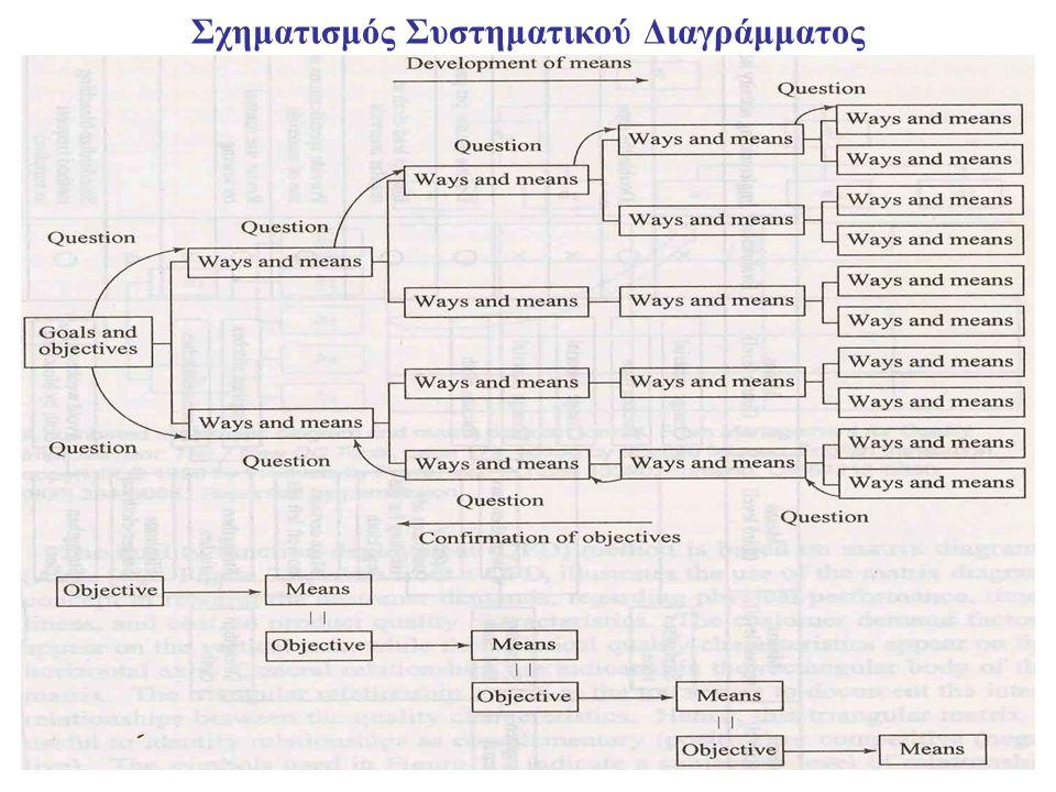 4 Σχηματισμός Συστηματικού Διαγράμματος