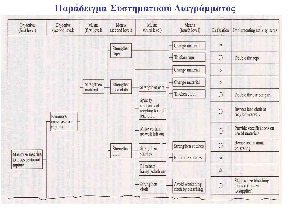 5 Παράδειγμα Συστηματικού Διαγράμματος