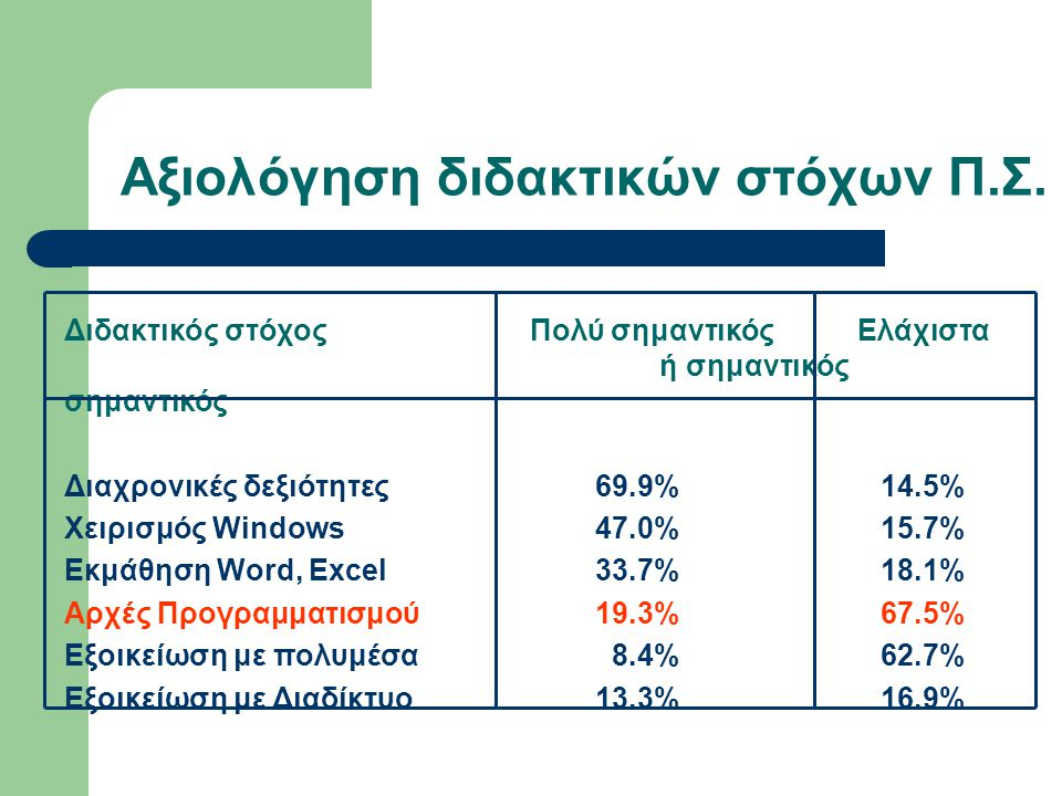 Διδακτικός στόχος Πολύ σημαντικός Ελάχιστα ή σημαντικός σημαντικός Διαχρονικές δεξιότητες69.9% 14.5% Χειρισμός Windows47.0% 15.7% Εκμάθηση Word, Excel 33.7% 18.1% Αρχές Προγραμματισμού19.3% 67.5% Εξοικείωση με πολυμέσα 8.4% 62.7% Εξοικείωση με Διαδίκτυο 13.3% 16.9% Αξιολόγηση διδακτικών στόχων Π.Σ.