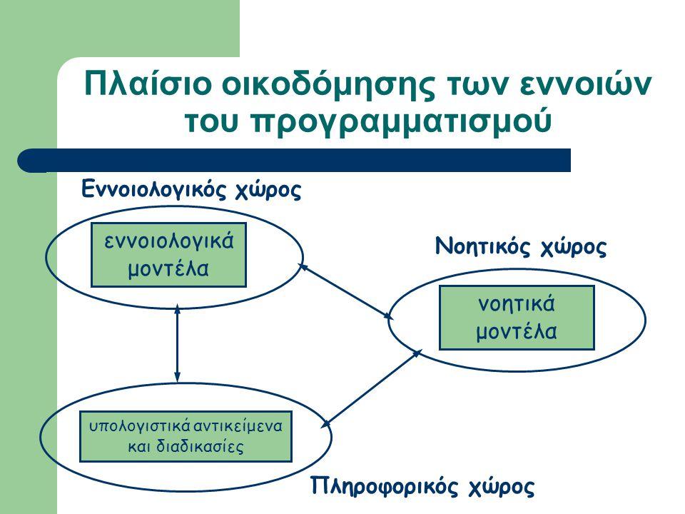 Πλαίσιο οικοδόμησης των εννοιών του προγραμματισμού Πληροφορικός χώρος υπολογιστικά αντικείμενα και διαδικασίες Νοητικός χώρος νοητικά μοντέλα Εννοιολογικός χώρος εννοιολογικά μοντέλα