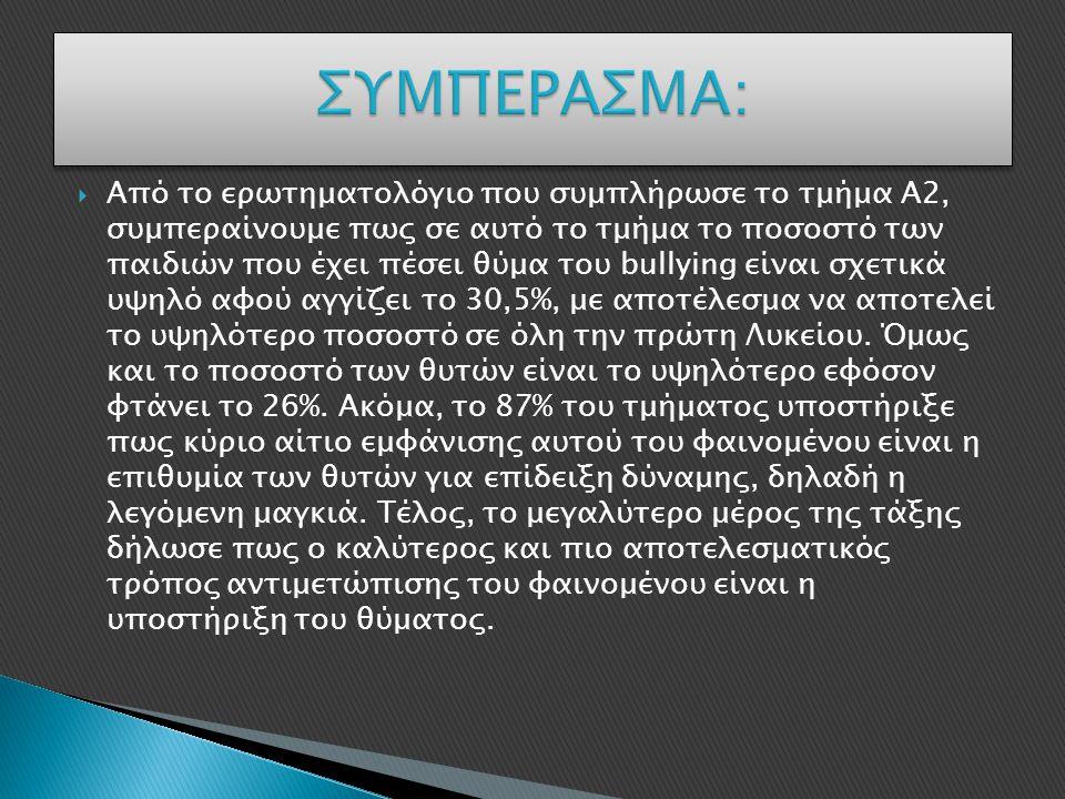  Από το ερωτηματολόγιο που συμπλήρωσε το τμήμα Α2, συμπεραίνουμε πως σε αυτό το τμήμα το ποσοστό των παιδιών που έχει πέσει θύμα του bullying είναι σ