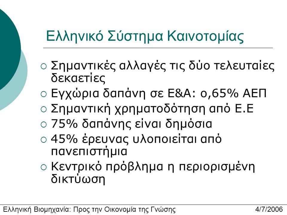 Ελληνική Βιομηχανία: Προς την Οικονομία της Γνώσης 4/7/2006 Ελληνικό Σύστημα Καινοτομίας  Σημαντικές αλλαγές τις δύο τελευταίες δεκαετίες  Εγχώρια δαπάνη σε Ε&Α: ο,65% ΑΕΠ  Σημαντική χρηματοδότηση από Ε.Ε  75% δαπάνης είναι δημόσια  45% έρευνας υλοποιείται από πανεπιστήμια  Κεντρικό πρόβλημα η περιορισμένη δικτύωση