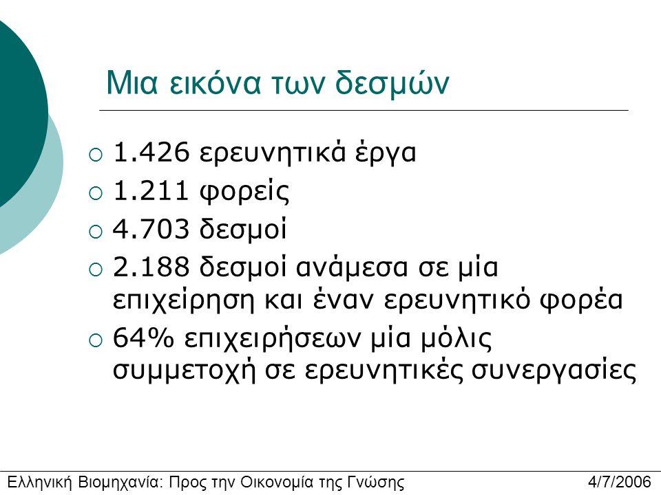 Ελληνική Βιομηχανία: Προς την Οικονομία της Γνώσης 4/7/2006 Μια εικόνα των δεσμών  1.426 ερευνητικά έργα  1.211 φορείς  4.703 δεσμοί  2.188 δεσμοί