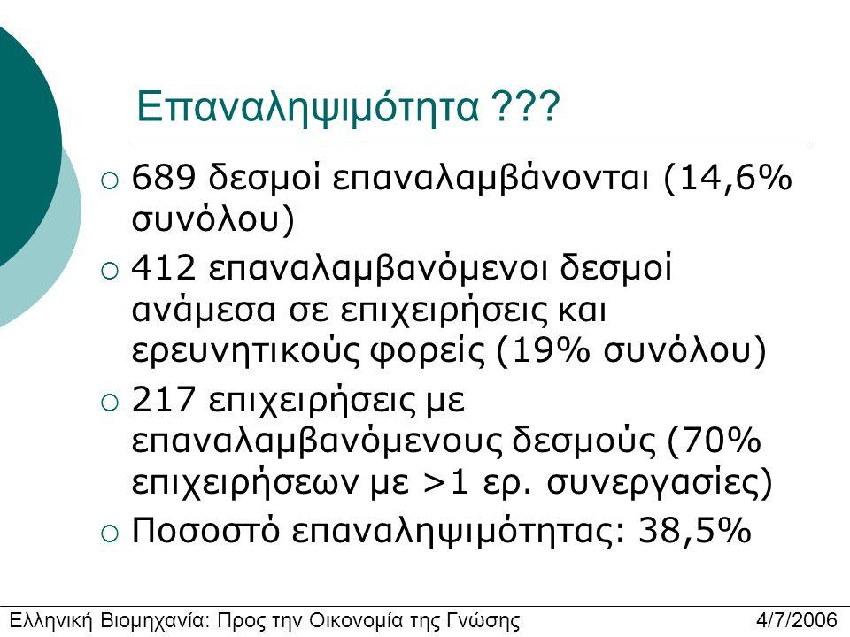 Ελληνική Βιομηχανία: Προς την Οικονομία της Γνώσης 4/7/2006 Επαναληψιμότητα ???  689 δεσμοί επαναλαμβάνονται (14,6% συνόλου)  412 επαναλαμβανόμενοι
