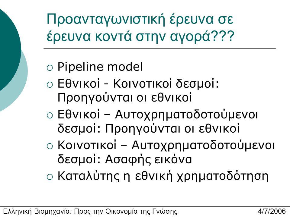 Ελληνική Βιομηχανία: Προς την Οικονομία της Γνώσης 4/7/2006 Προανταγωνιστική έρευνα σε έρευνα κοντά στην αγορά???  Pipeline model  Εθνικοί - Κοινοτι