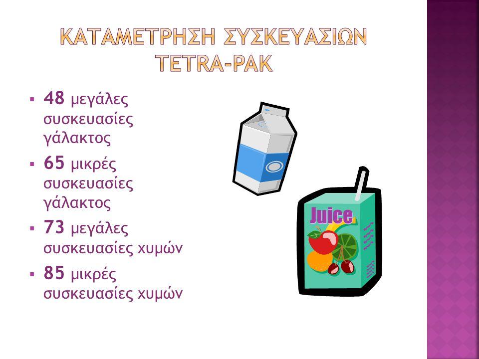  48 μεγάλες συσκευασίες γάλακτος  65 μικρές συσκευασίες γάλακτος  73 μεγάλες συσκευασίες χυμών  85 μικρές συσκευασίες χυμών