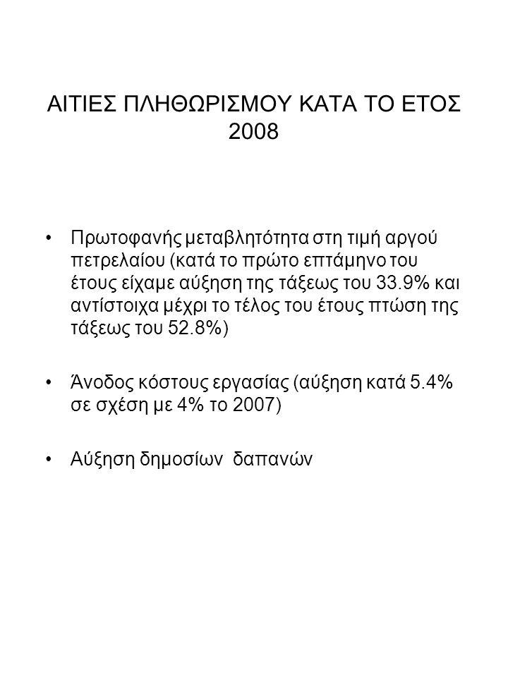 ΑΙΤΙΕΣ ΠΛΗΘΩΡΙΣΜΟΥ ΚΑΤΑ ΤΟ ΕΤΟΣ 2008 Πρωτοφανής μεταβλητότητα στη τιμή αργού πετρελαίου (κατά το πρώτο επτάμηνο του έτους είχαμε αύξηση της τάξεως του 33.9% και αντίστοιχα μέχρι το τέλος του έτους πτώση της τάξεως του 52.8%) Άνοδος κόστους εργασίας (αύξηση κατά 5.4% σε σχέση με 4% το 2007) Αύξηση δημοσίων δαπανών