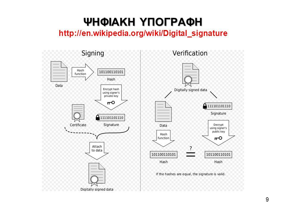 ΨΗΦΙΑΚΑ ΠΙΣΤΟΠΟΙΗΤΙΚΑ Χ.509 http://www.verisign.com.au/repository/tutorial/digital/intro1.shtml Αν συνοδεύουν υπογραμμένο μήνυμα, βεβαιώνουν τη γνησιότητα του Δημοσίου Κλειδιού του αποστολέα (subject) κατά μια Τρίτη Έμπιστη Οντότητα TTP - Third Trusted Party: Την Αρχή Πιστοποίησης, Certification Authority – CA Αν χρειάζεται και έλεγχος του Δημοσίου Κλειδιού της CA, μπορεί να αποστέλλεται και 2 ο (ή και 3 ο, 4 ο …πιστοποιητικό) από ιεραρχικά δομημένες CA Η CA υπογράφει ένα ψηφιακό πιστοποιητικό με το Ιδιωτικό Κλειδί της.