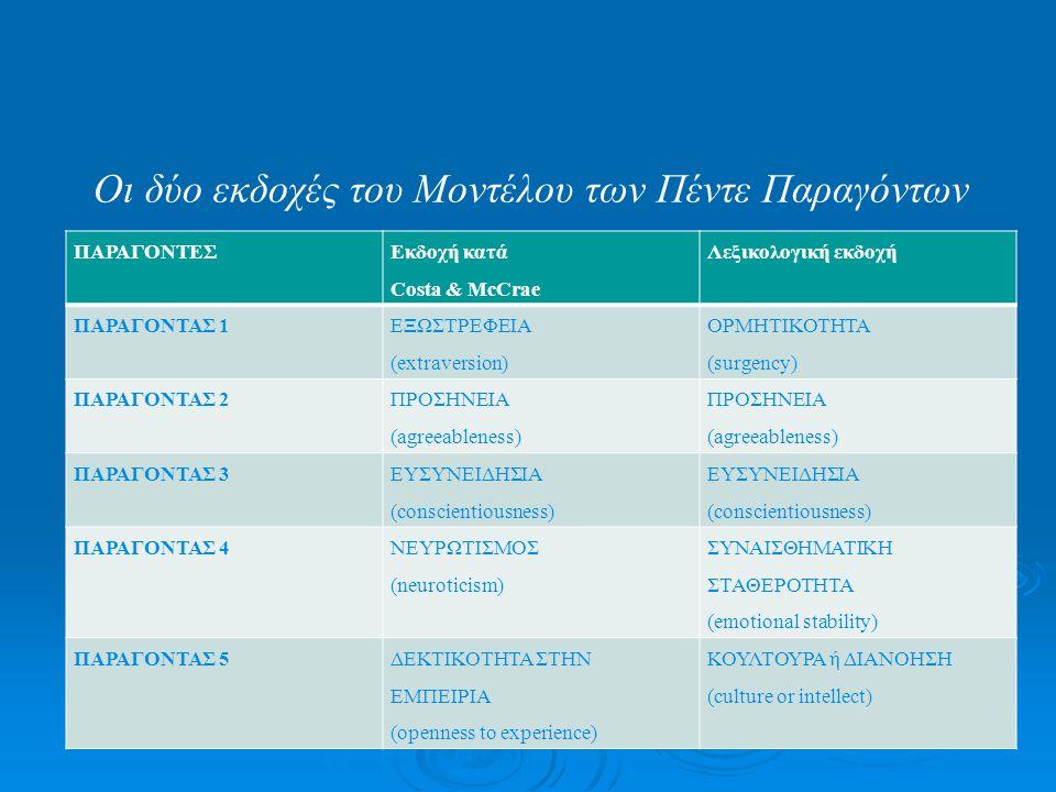 ΠΑΡΑΓΟΝΤΕΣ Εκδοχή κατά Costa & McCrae Λεξικολογική εκδοχή ΠΑΡΑΓΟΝΤΑΣ 1 ΕΞΩΣΤΡΕΦΕΙΑ (extraversion) ΟΡΜΗΤΙΚΟΤΗΤΑ (surgency) ΠΑΡΑΓΟΝΤΑΣ 2 ΠΡΟΣΗΝΕΙΑ (agre