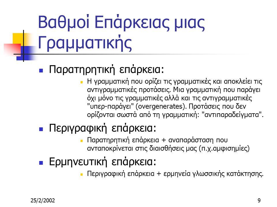 25/2/20029 Βαθμοί Επάρκειας μιας Γραμματικής Παρατηρητική επάρκεια: Η γραμματική που ορίζει τις γραμματικές και αποκλείει τις αντιγραμματικές προτάσεις.