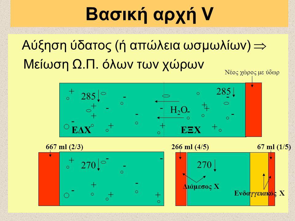 Βασική αρχή V Αύξηση ύδατος (ή απώλεια ωσμωλίων)  Μείωση Ω.Π. όλων των χώρων + - + - + - - + + + + + - - - - Νέος χώρος με ύδωρ Η2ΟΗ2Ο 285 + - - + -