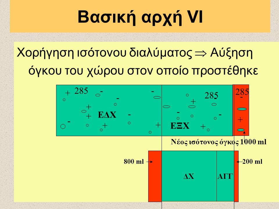 Βασική αρχή VΙ Χορήγηση ισότονου διαλύματος  Αύξηση όγκου του χώρου στον οποίο προστέθηκε + - + - + - - + + + + + - - - - - + 285 Νέος ισότονος όγκος 1000 ml + + - 285 ΔΧΑΓΓ ΕΔΧ ΕΞΧ 800 ml200 ml