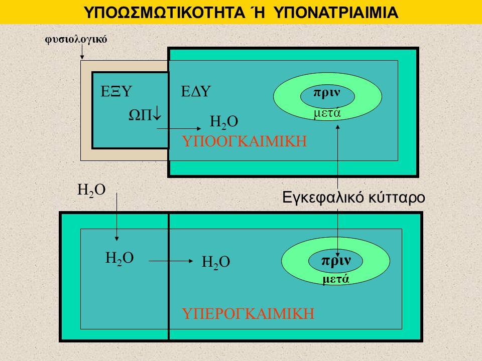 ΥΠΟΟΓΚΑΙΜΙΚΗ ΥΠΕΡΟΓΚΑΙΜΙΚΗ ΥΠΟΩΣΜΩΤΙΚΟΤΗΤΑ Ή ΥΠΟΝΑΤΡΙΑΙΜΙΑ ΕΞΥΕΔΥ Εγκεφαλικό κύτταρο πριν μετά πριν ΩΠ  Η2ΟΗ2Ο Η2ΟΗ2Ο Η2ΟΗ2Ο Η2ΟΗ2Ο φυσιολογικό