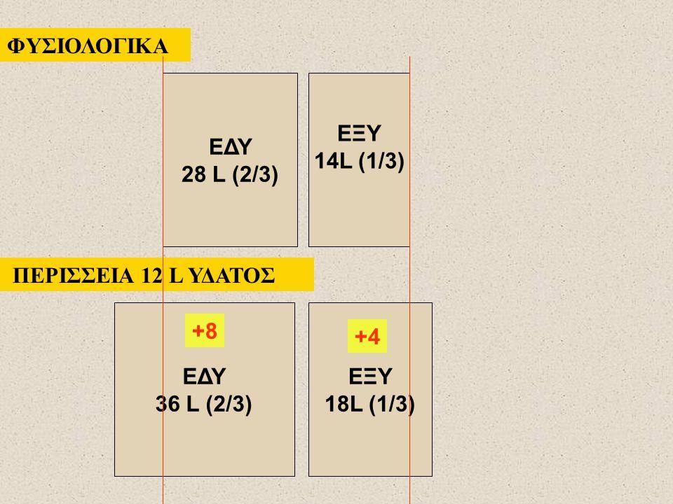 ΦΥΣΙΟΛΟΓΙΚΑ ΠΕΡΙΣΣΕΙΑ 12 L ΥΔΑΤΟΣ ΕΔΥ 36 L (2/3) ΕΞΥ 18L (1/3) ΕΔΥ 28 L (2/3) ΕΞΥ 14L (1/3) +8 +4