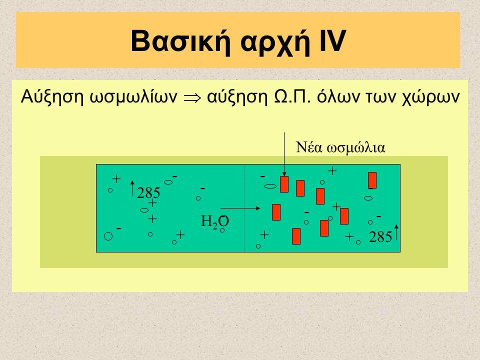 Βασική αρχή IV Αύξηση ωσμωλίων  αύξηση Ω.Π. όλων των χώρων \ + - + - + - - + + + + + - - - - Η2ΟΗ2Ο 285 Νέα ωσμώλια