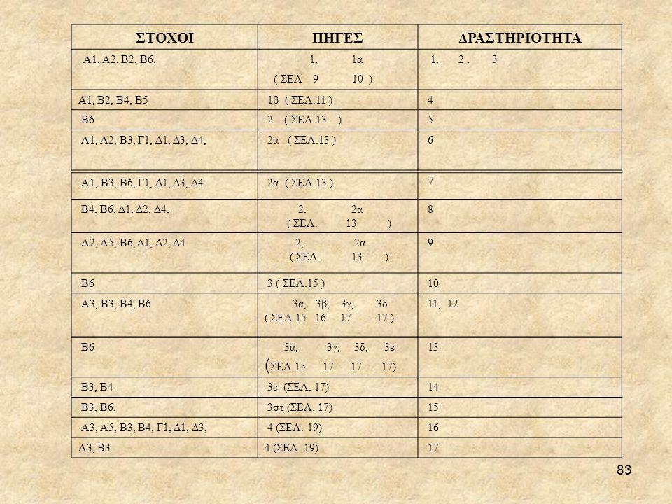 83 ΣΤΟΧΟΙΠΗΓΕΣΔΡΑΣΤΗΡΙΟΤΗΤΑ Α1, Α2, Β2, Β6, 1, 1α ( ΣΕΛ 9 10 ) 1, 2, 3 Α1, Β2, Β4, Β5 1β ( ΣΕΛ.11 ) 4 Β6 2 ( ΣΕΛ.13 ) 5 Α1, Α2, Β3, Γ1, Δ1, Δ3, Δ4, 2α ( ΣΕΛ.13 ) 6 Α1, Β3, Β6, Γ1, Δ1, Δ3, Δ4 2α ( ΣΕΛ.13 ) 7 Β4, Β6, Δ1, Δ2, Δ4, 2, 2α ( ΣΕΛ.
