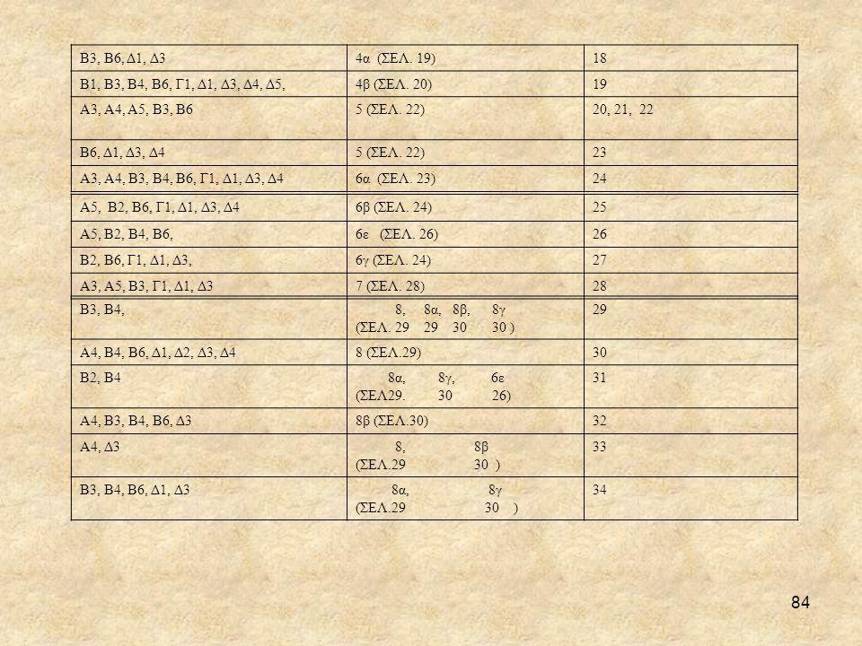 84 Β3, Β6, Δ1, Δ34α (ΣΕΛ.19)18 Β1, Β3, Β4, Β6, Γ1, Δ1, Δ3, Δ4, Δ5,4β (ΣΕΛ.