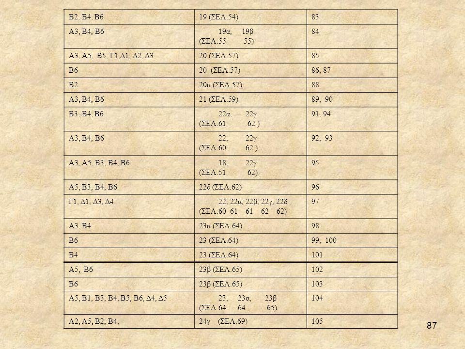 87 Β2, Β4, Β619 (ΣΕΛ.54)83 Α3, Β4, Β6 19α, 19β (ΣΕΛ.55 55) 84 Α3, Α5, Β5, Γ1,Δ1, Δ2, Δ320 (ΣΕΛ.57)85 Β620 (ΣΕΛ.57)86, 87 Β220α (ΣΕΛ.57)88 Α3, Β4, Β621 (ΣΕΛ.59)89, 90 Β3, Β4, Β6 22α, 22γ (ΣΕΛ.61 62 ) 91, 94 Α3, Β4, Β6 22, 22γ (ΣΕΛ.60 62 ) 92, 93 Α3, Α5, Β3, Β4, Β6 18, 22γ (ΣΕΛ.51 62) 95 Α5, Β3, Β4, Β622δ (ΣΕΛ.62)96 Γ1, Δ1, Δ3, Δ4 22, 22α, 22β, 22γ, 22δ (ΣΕΛ.60 61 61 62 62) 97 Α3, Β423α (ΣΕΛ.64)98 Β623 (ΣΕΛ.64)99, 100 Β423 (ΣΕΛ.64)101 Α5, Β623β (ΣΕΛ.65)102 Β623β (ΣΕΛ.65)103 Α5, Β1, Β3, Β4, Β5, Β6, Δ4, Δ5 23, 23α, 23β (ΣΕΛ.64 64 65) 104 Α2, Α5, Β2, Β4,24γ (ΣΕΛ.69)105