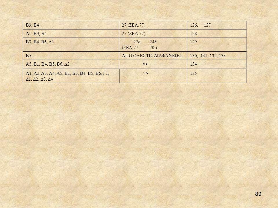 89 Β3, Β427 (ΣΕΛ.77)126, 127 Α5, Β3, Β427 (ΣΕΛ.77)128 Β3, Β4, Β6, Δ3 27α, 24δ (ΣΕΛ.77 70 ) 129 Β5ΑΠΟ ΟΛΕΣ ΤΙΣ ΔΙΑΦΑΝΕΙΕΣ130, 131, 132, 133 Α5, Β1, Β4, Β5, Β6, Δ2 >>134 Α1, Α2, Α3, Α4, Α5, Β1, Β3, Β4, Β5, Β6, Γ1, Δ1, Δ2, Δ3, Δ4 >>135