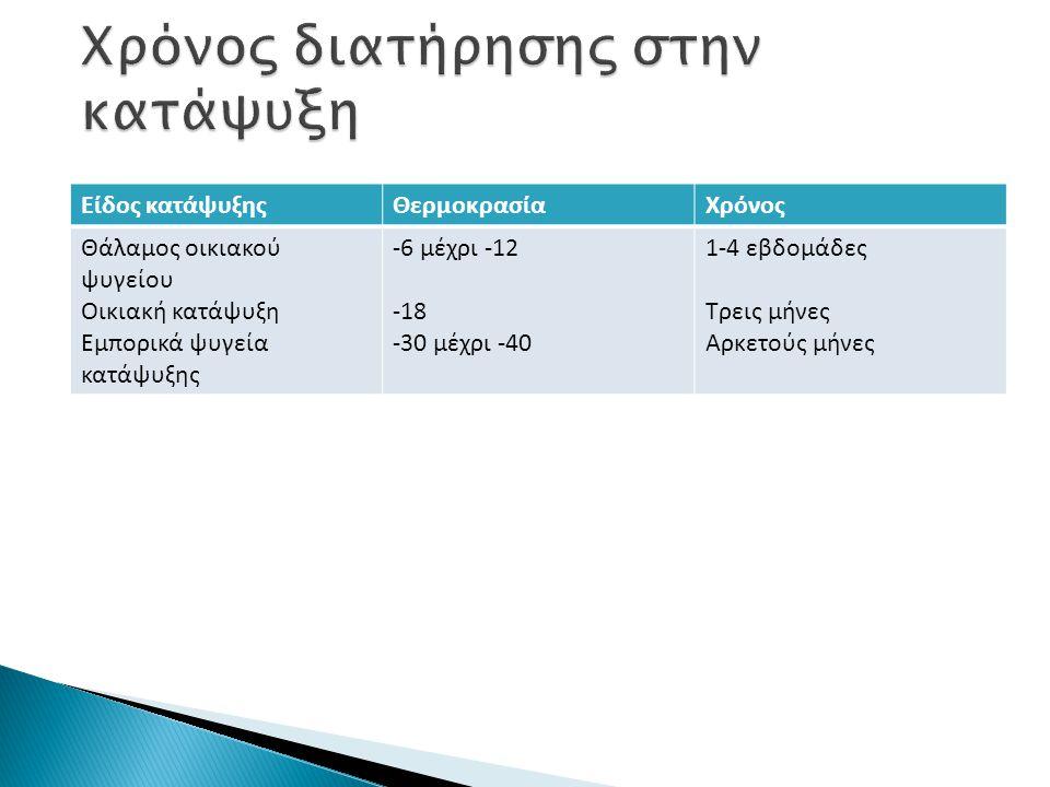 Είδος κατάψυξηςΘερμοκρασίαΧρόνος Θάλαμος οικιακού ψυγείου Οικιακή κατάψυξη Εμπορικά ψυγεία κατάψυξης -6 μέχρι -12 -18 -30 μέχρι -40 1-4 εβδομάδες Τρει
