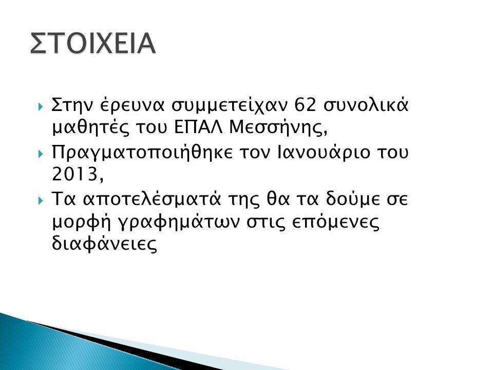  Στην έρευνα συμμετείχαν 62 συνολικά μαθητές του ΕΠΑΛ Μεσσήνης,  Πραγματοποιήθηκε τον Ιανουάριο του 2013,  Τα αποτελέσματά της θα τα δούμε σε μορφή