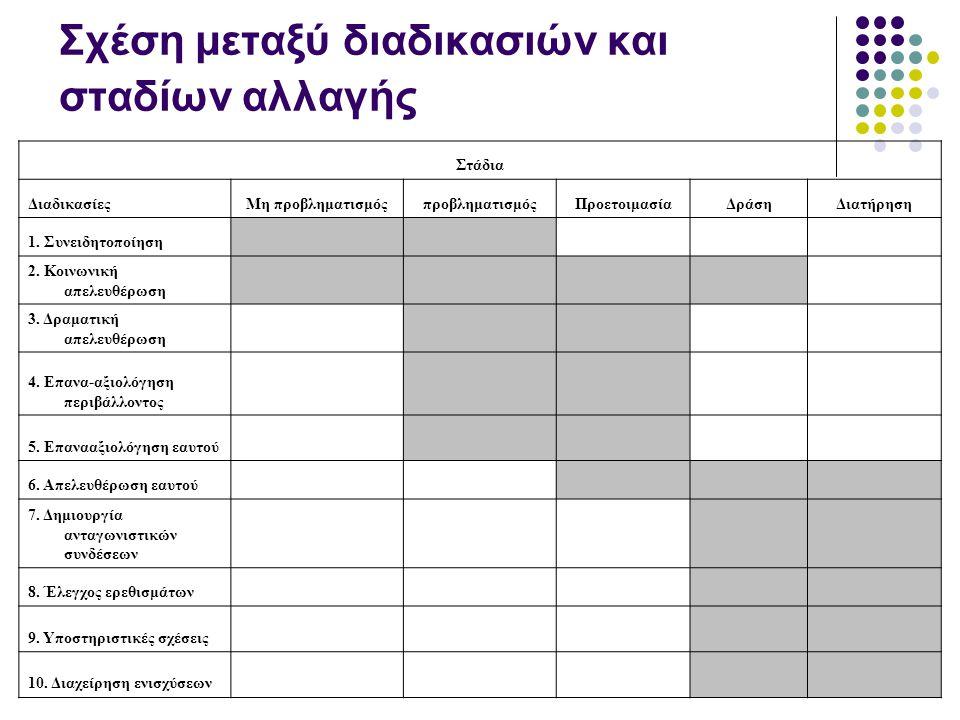 Σχέση μεταξύ διαδικασιών και σταδίων αλλαγής Στάδια ΔιαδικασίεςΜη προβληματισμόςπροβληματισμόςΠροετοιμασίαΔράσηΔιατήρηση 1.