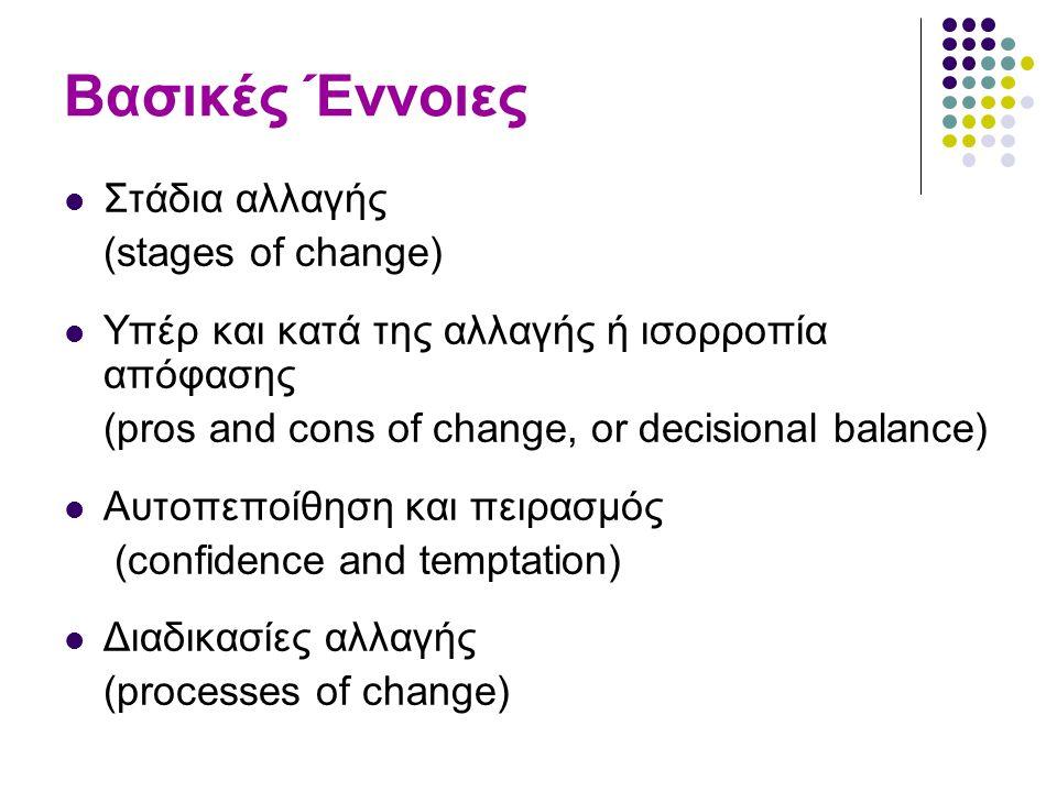 Βασικές Έννοιες Στάδια αλλαγής (stages of change) Υπέρ και κατά της αλλαγής ή ισορροπία απόφασης (pros and cons of change, or decisional balance) Αυτοπεποίθηση και πειρασμός (confidence and temptation) Διαδικασίες αλλαγής (processes of change)