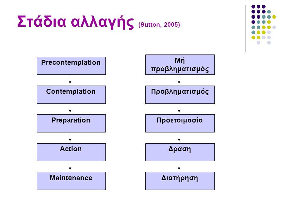 Στάδια αλλαγής (Sutton, 2005) Precontemplation Preparation Maintenance Contemplation Action Μή προβληματισμός Προετοιμασία Διατήρηση Προβληματισμός Δράση