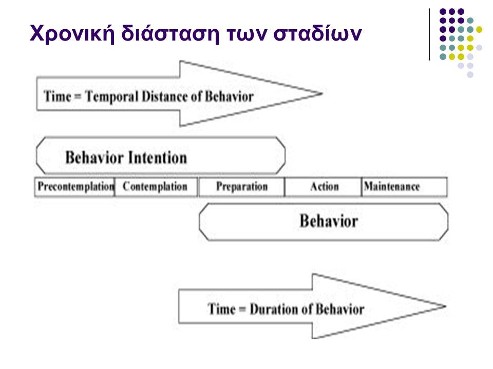 Ισορροπία απόφασης (decisional balance) Υπέρ – τα πλεονεκτήματα της αλλαγής Κατά – τα μειονεκτήματα της αλλαγής Παρόμοιες έννοιες βρίσκονται σε πολλά μοντέλα