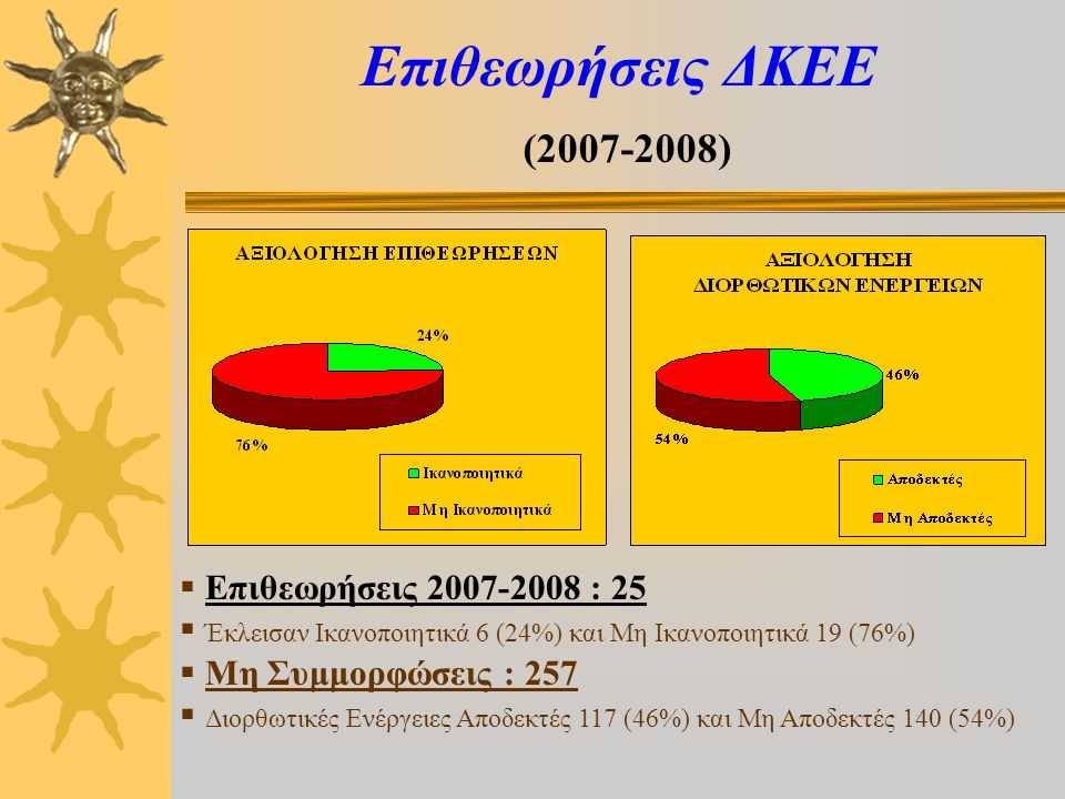 Επιθεωρήσεις ΔΚΕΕ (2007-2008)  Επιθεωρήσεις 2007-2008 : 25  Έκλεισαν Ικανοποιητικά 6 (24%) και Μη Ικανοποιητικά 19 (76%)  Μη Συμμορφώσεις : 257  Διορθωτικές Ενέργειες Αποδεκτές 117 (46%) και Μη Αποδεκτές 140 (54%)