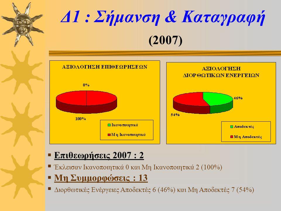 Δ1 : Σήμανση & Καταγραφή (2007)  Επιθεωρήσεις 2007 : 2  Έκλεισαν Ικανοποιητικά 0 και Μη Ικανοποιητικά 2 (100%)  Μη Συμμορφώσεις : 13  Διορθωτικές Ενέργειες Αποδεκτές 6 (46%) και Μη Αποδεκτές 7 (54%)