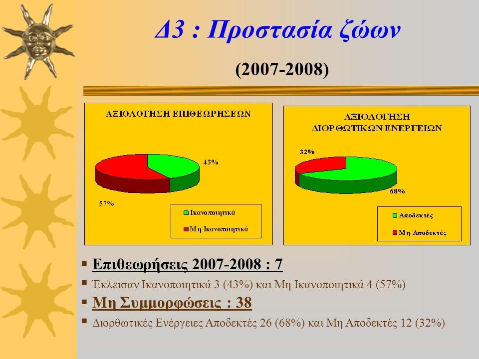 Δ3 : Προστασία ζώων (2007-2008)  Επιθεωρήσεις 2007-2008 : 7  Έκλεισαν Ικανοποιητικά 3 (43%) και Μη Ικανοποιητικά 4 (57%)  Μη Συμμορφώσεις : 38  Διορθωτικές Ενέργειες Αποδεκτές 26 (68%) και Μη Αποδεκτές 12 (32%)