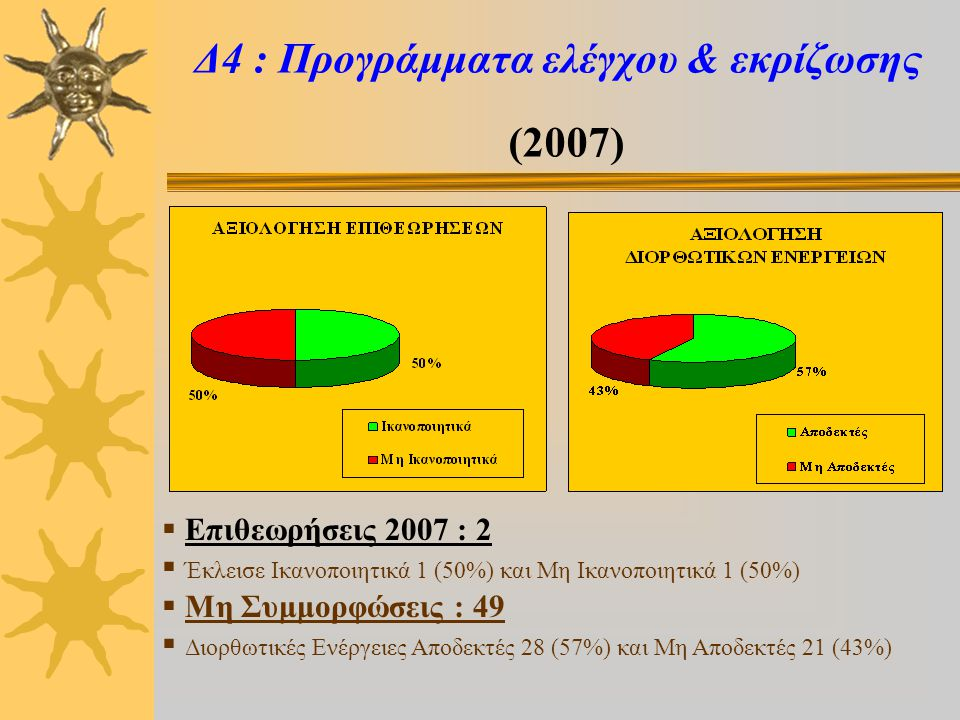 Δ4 : Προγράμματα ελέγχου & εκρίζωσης (2007)  Επιθεωρήσεις 2007 : 2  Έκλεισε Ικανοποιητικά 1 (50%) και Μη Ικανοποιητικά 1 (50%)  Μη Συμμορφώσεις : 49  Διορθωτικές Ενέργειες Αποδεκτές 28 (57%) και Μη Αποδεκτές 21 (43%)