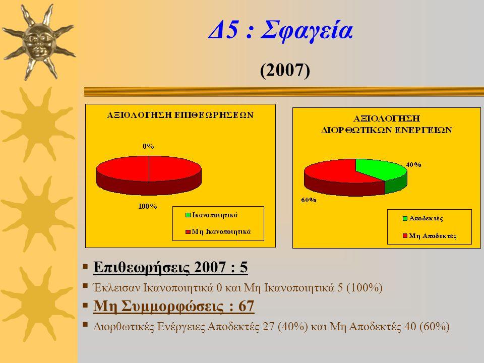 Δ6 : Εισαγωγές (2007)  Επιθεωρήσεις 2007 : 2  Έκλεισε Ικανοποιητικά 1 (50%) και Μη Ικανοποιητικά 1 (50%)  Μη Συμμορφώσεις : 38  Διορθωτικές Ενέργειες Αποδεκτές 15 (39%) και Μη Αποδεκτές 23 (61%)