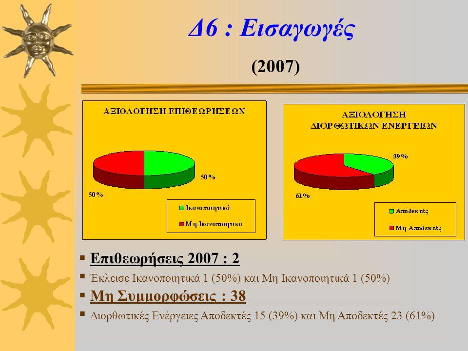 Δ7 : Ζωικά Υποπροϊόντα (2007)  Επιθεωρήσεις 2007 : 5  Έκλεισαν Ικανοποιητικά 0 και Μη Ικανοποιητικά 5 (100%)  Μη Συμμορφώσεις : 26  Διορθωτικές Ενέργειες Αποδεκτές 6 (23%) και Μη Αποδεκτές 20 (77%)