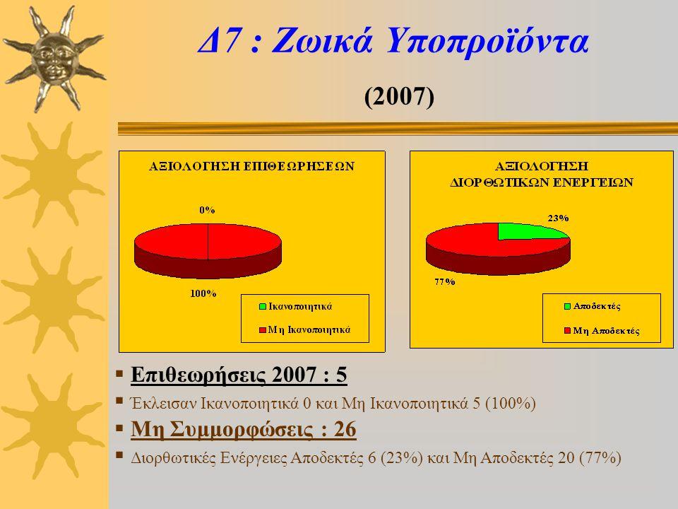 Δ9 : ΜΣΕ (2007)  Επιθεωρήσεις 2007 : 2  Έκλεισε Ικανοποιητικά 1 (50%) και Μη Ικανοποιητικά 1 (50%)  Μη Συμμορφώσεις : 26  Διορθωτικές Ενέργειες Αποδεκτές 9 (35%) και Μη Αποδεκτές 17 (65%)