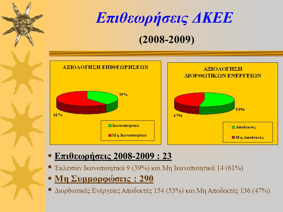 Επιθεωρήσεις ΔΚΕΕ (2008-2009)  Επιθεωρήσεις 2008-2009 : 23  Έκλεισαν Ικανοποιητικά 9 (39%) και Μη Ικανοποιητικά 14 (61%)  Μη Συμμορφώσεις : 290  Διορθωτικές Ενέργειες Αποδεκτές 154 (53%) και Μη Αποδεκτές 136 (47%)