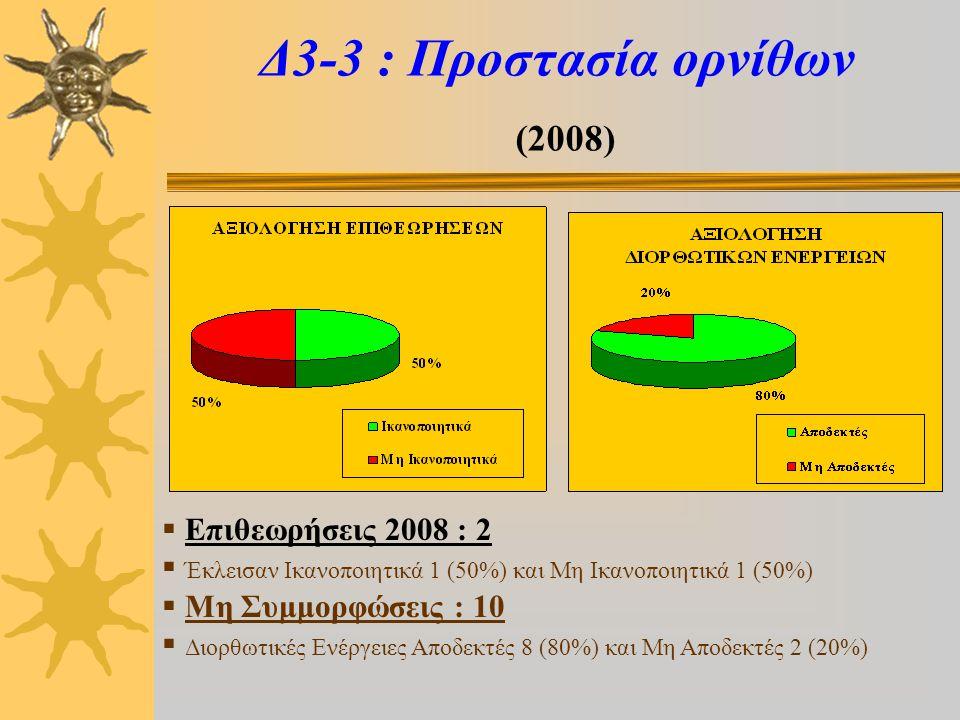 Δ3-3 : Προστασία ορνίθων (2008)  Επιθεωρήσεις 2008 : 2  Έκλεισαν Ικανοποιητικά 1 (50%) και Μη Ικανοποιητικά 1 (50%)  Μη Συμμορφώσεις : 10  Διορθωτικές Ενέργειες Αποδεκτές 8 (80%) και Μη Αποδεκτές 2 (20%)