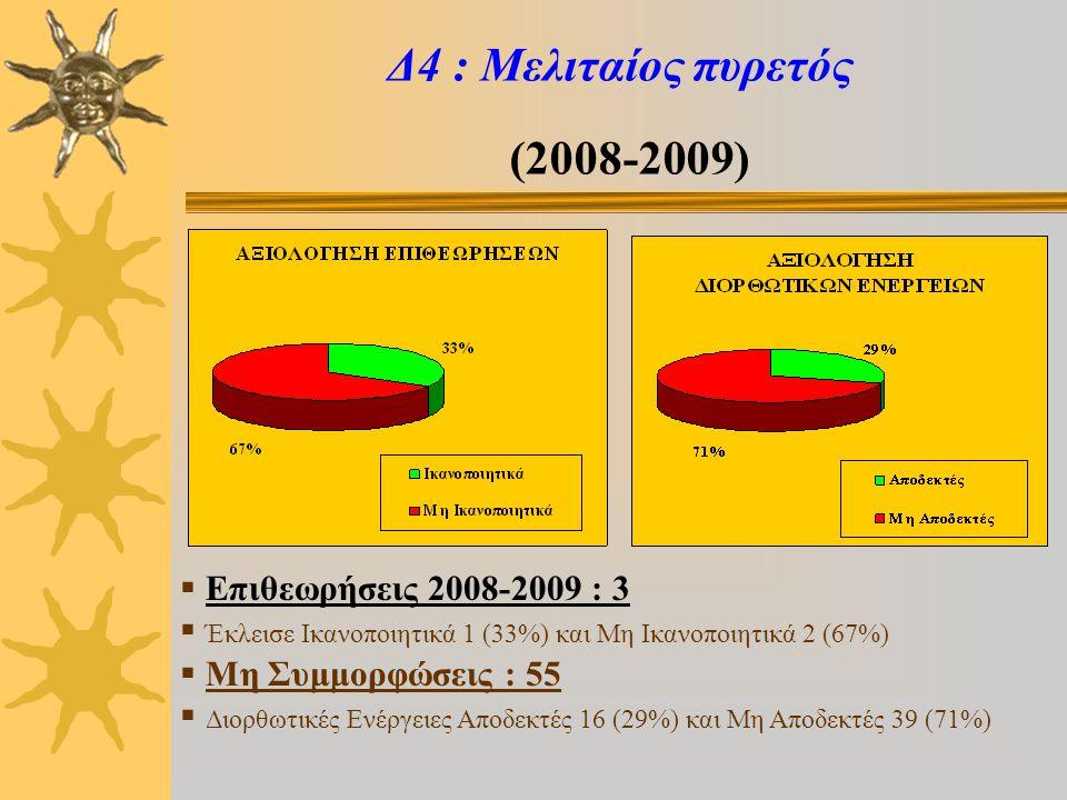 Δ4 : Μελιταίος πυρετός (2008-2009)  Επιθεωρήσεις 2008-2009 : 3  Έκλεισε Ικανοποιητικά 1 (33%) και Μη Ικανοποιητικά 2 (67%)  Μη Συμμορφώσεις : 55  Διορθωτικές Ενέργειες Αποδεκτές 16 (29%) και Μη Αποδεκτές 39 (71%)