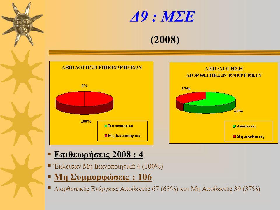 Δ9 : ΜΣΕ (2008)  Επιθεωρήσεις 2008 : 4  Έκλεισαν Μη Ικανοποιητικά 4 (100%)  Μη Συμμορφώσεις : 106  Διορθωτικές Ενέργειες Αποδεκτές 67 (63%) και Μη Αποδεκτές 39 (37%)