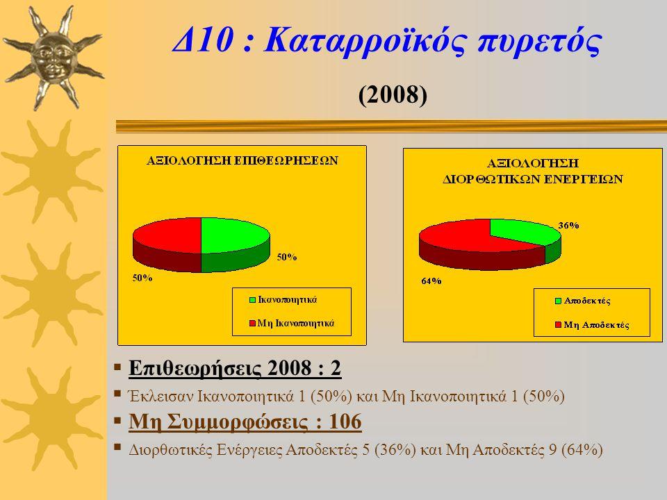 Δ10 : Καταρροϊκός πυρετός (2008)  Επιθεωρήσεις 2008 : 2  Έκλεισαν Ικανοποιητικά 1 (50%) και Μη Ικανοποιητικά 1 (50%)  Μη Συμμορφώσεις : 106  Διορθωτικές Ενέργειες Αποδεκτές 5 (36%) και Μη Αποδεκτές 9 (64%)