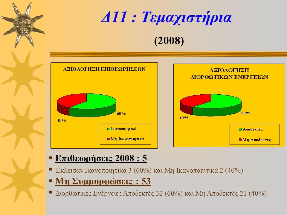 Δ12 : Ψυκτικές αποθήκες (2008)  Επιθεωρήσεις 2008 : 5  Έκλεισαν Ικανοποιητικά 3 (60%) και Μη Ικανοποιητικά 2 (40%)  Μη Συμμορφώσεις : 35  Διορθωτικές Ενέργειες Αποδεκτές 18 (51%) και Μη Αποδεκτές 17 (49%)
