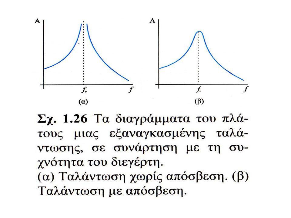 Η εξίσωση κίνησης του εξαναγκασμένου ταλαντωτή χωρίς απόσβεση (b=0) είναι σύνθεση των εξισώσεων δύο αρμονικών ταλαντώσεων