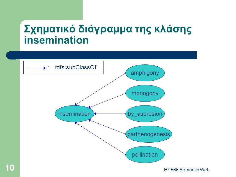 HY566 Semantic Web 10 Σχηματικό διάγραμμα της κλάσης insemination inseminationby_aspresion pollination monogony amphigony : rdfs:subClassOf parthenogenesis