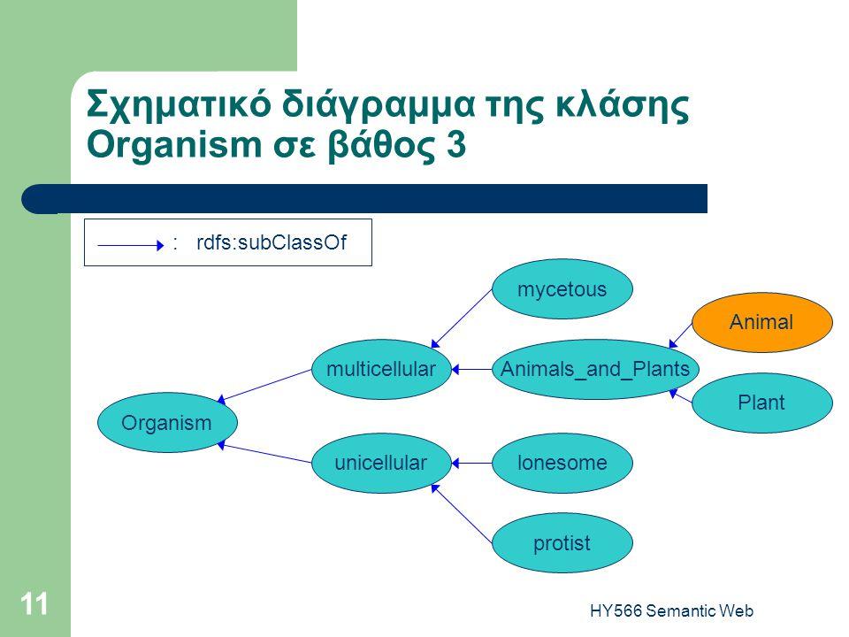 HY566 Semantic Web 11 Σχηματικό διάγραμμα της κλάσης Organism σε βάθος 3 : rdfs:subClassOf Organism unicellular multicellular lonesome protist mycetous Animals_and_Plants Animal Plant