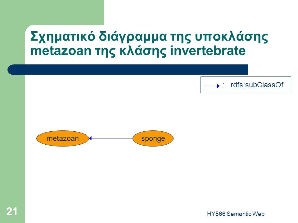 HY566 Semantic Web 21 Σχηματικό διάγραμμα της υποκλάσης metazoan της κλάσης invertebrate metazoansponge : rdfs:subClassOf