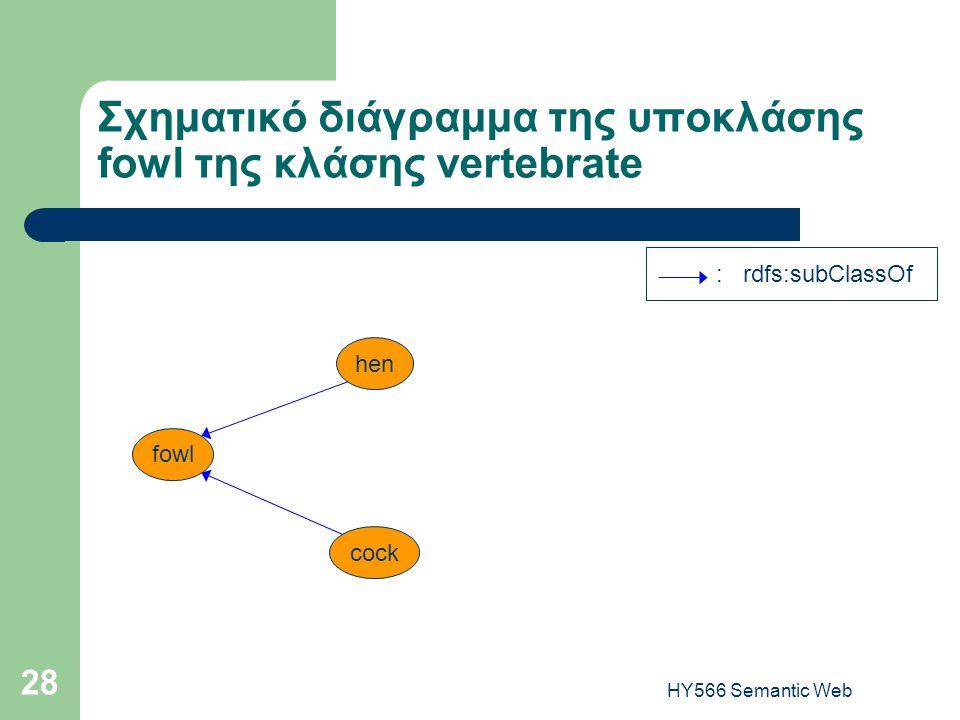 HY566 Semantic Web 28 Σχηματικό διάγραμμα της υποκλάσης fowl της κλάσης vertebrate : rdfs:subClassOf fowl hen cock